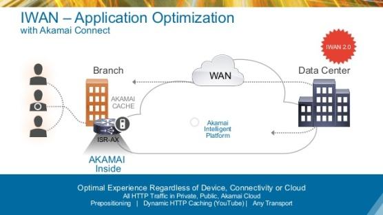 intelligent-wan-iwan-architectures-56-638
