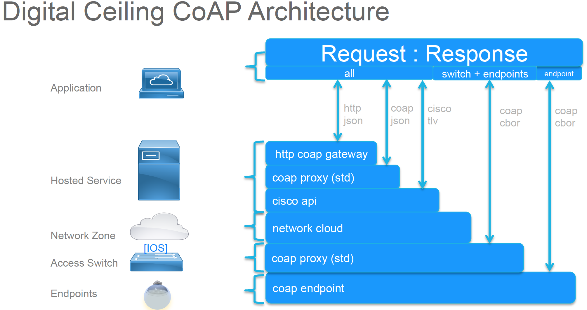 Coap Related Keywords & Suggestions - Coap Long Tail Keywords